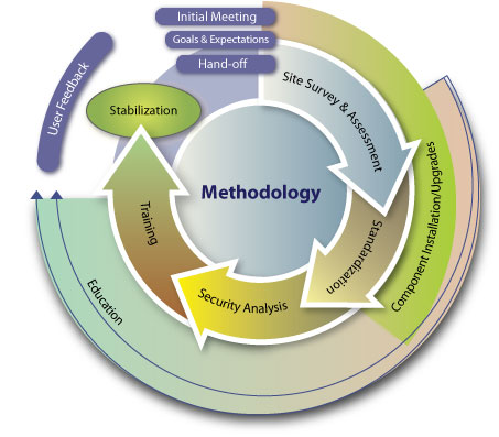 what is the definition of research methodology
